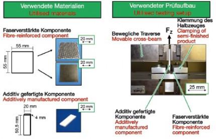 Entwicklung eines Prüfstands zur Inline-Ermittlung der Schmelzebadtiefe beim Fügen von additiv gefertigten Strukturen und thermoplastischen FVK mittels Laser