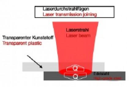 Entwicklung eines thermischen Simulationsmodells für das Laserdurchstrahlfügen von PA-6.6 mit CrNi-Stahl