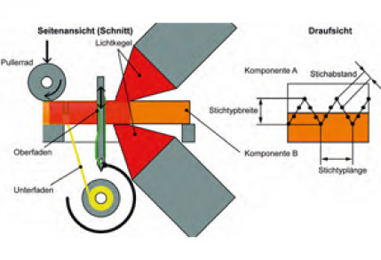 Sewing welding of Thermoplastics reinforced with continuous fibres