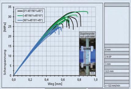 Strukturelles Kleben von duroplastischen, glasfaserverstärkten Kunststoffen mit optimierten Fügeteilwerkstoffen