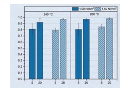Schweißen von lasergesinterten PA12-Kunststoffbauteilen, Teil 2 – Heizelementschweißen