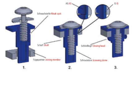 Experimental investigations into the dimensioning of the static pull-out strength of the screwed blind rivet