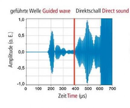 Inline-Überwachung der Klebstoffaushärtung mit berührungslosem Ultraschall