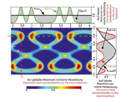 Simulationsgestützte Evaluierung von Strahloszillationsmustern beim quasi-simultanen Laserdurchstrahlschweißen