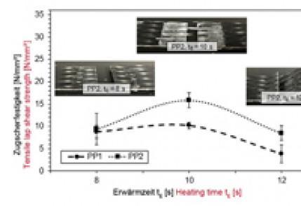 Herstellung von Organoblechhohlkörpern mit Überlappverbindungen durch Nutzung des Infrarotschweißens – Prozesseinflüsse und Schweißnahteigenschaften