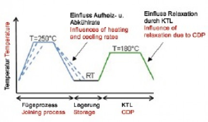 Effects of thermally induced residual stresses on the joint strengths of press-joined hybrid structures