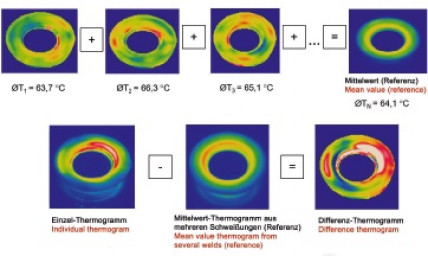 Thermography for quality assurance in the case of ultrasonic welding