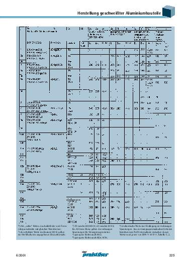 Ausgabe 6 (2001) Seite 225