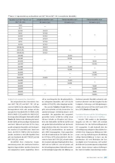 Ausgabe 6 (2021) Seite 257