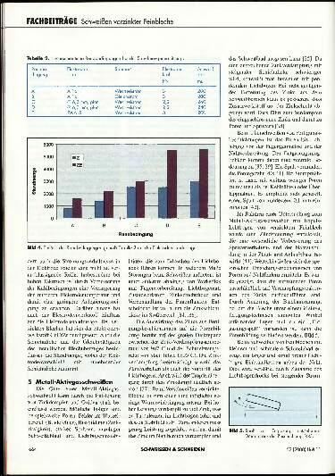 Ausgabe 11 (2000) Seite 664