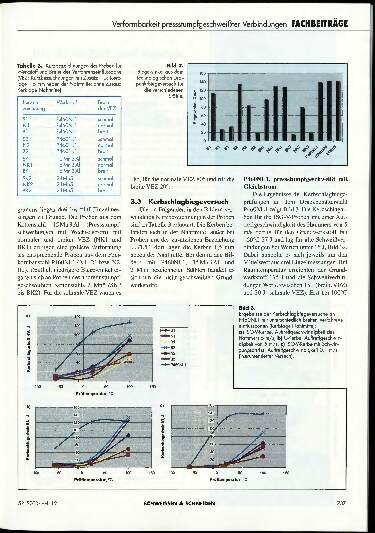 Ausgabe 12 (2000) Seite 737