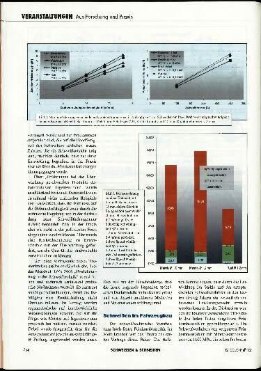 Ausgabe 12 (2000) Seite 754