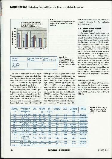 Ausgabe 2 (2000) Seite 86