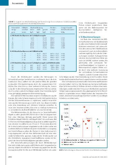 Ausgabe 5 (2006) Seite 236
