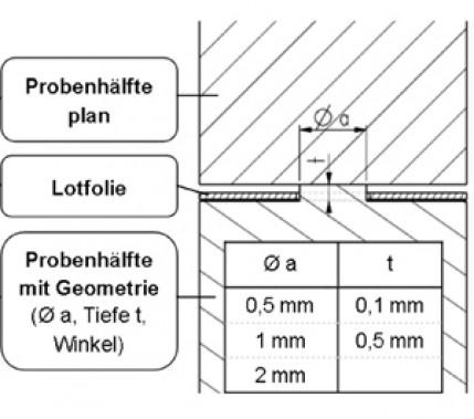 Potenziale erschließen: Sonderverfahren ultraschallunterstütztes Löten