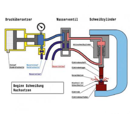 Vorteile bei fast allen Schweißaufgaben: Kühlwasser als Antriebsmedium für Schweißzylinder in der Widerstandsschweißtechnik