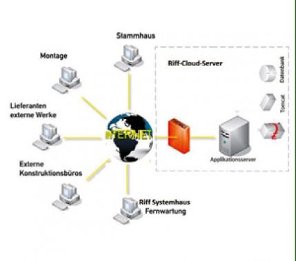 Interessant auch für KMU: Cloud Computing – Grundlagen zum besseren Verständnis