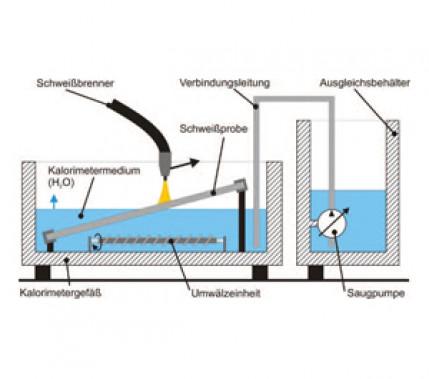 Fehlerpotenziale und Maßnahmen: Bestimmung des Wärmeeintrags beim Metall-Schutzgasschweißen