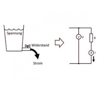 Theorie für die Praxis: Grundlagen der Elektrotechnik für das Lichtbogenschweißen, Teil 1: Stromfluss, Spannung und Widerstand, ohmsches Gesetz