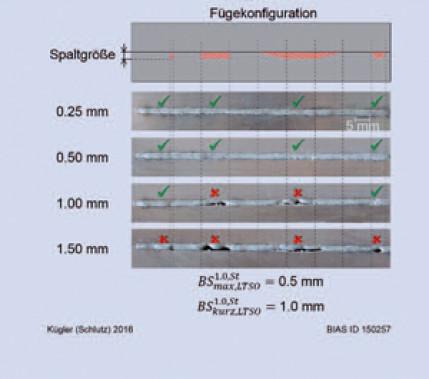 Der Benchmark-Spalt: Bewerten und Vergleichen der Spaltüberbrückbarkeit unterschiedlicher thermischer Fügeverfahren