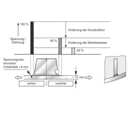 Von Ursache und Wirkung: Schäden in Herstellung und Betrieb von Komponenten der Kraftwerk- und Anlagentechnik sowie deren Prüfmöglichkeiten und Bewertung