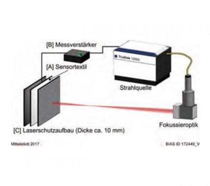 Flexibel und sicher in der Anwendung: Lasersicherheit von aktiven Laserschutztextilien