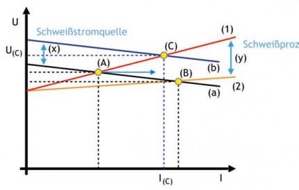 Alles Einstellungssache?: Prognosewerte, Sollwerte und Anzeigenwerte beim Metall-Schutzgasschweißen