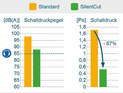 Plasmaschneiden muss nicht laut sein: Reduzierung des Schalldruckpegels beim Plasmaschneiden
