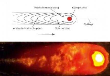 Vorteile und Besonderheiten: Elektronenstrahlschweißen von Titanbauteilen