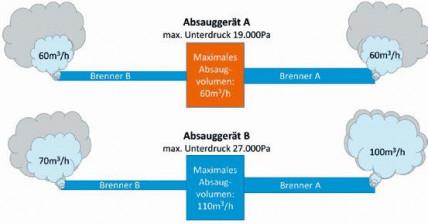 Praxisorientierte Schweißrauchabsaugung: Schweißrauchabsaugung – Rechtskonforme Lösungen aus Schweißtechnischen Anwendungen