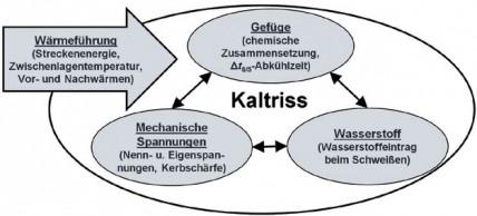 Welchen Einfluss haben Nahtgeometrie und Wärmeführung?: Vermeidung von Kaltrissen beim Mehrlagenschweißen mit modifizierten Sprühlichtbogenprozessen