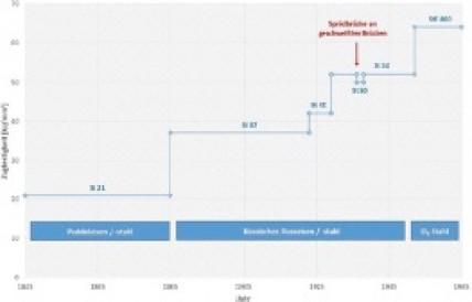 100 Jahre Fortschritt: Schweißeignung von Stählen für den Stahlbau, Teil 2: Unlegierte Baustähle und ihre normative Entwicklung