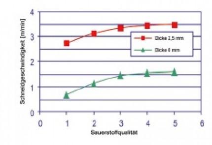 Tipps für die richtige Auswahl: Schutzgase zum Laserstrahlschweißen und -schneiden
