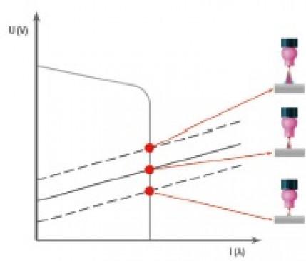 Die Qualität im Griff: Welche Aspekte und Parameter beeinflussen die Schweißnahtqualität beim Wolfram-Inertgasschweißen?