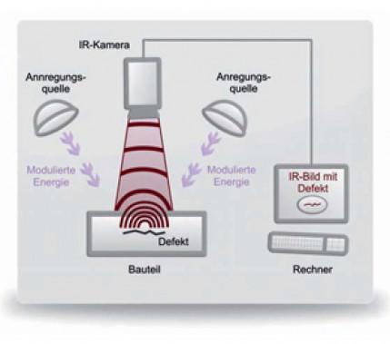 Hundertprozentiger Qualitätsnachweis: Zerstörungsfreie Schweißnahtprüfung mit aktiver Thermografie