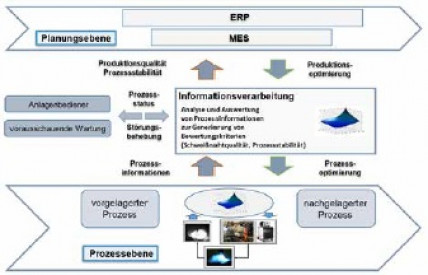 Schweißtechnik 4.0: Digitalisierte vernetzte schweißtechnische Fertigung – Rahmenelemente, Kernelemente, Anwendungen (Teil 1)