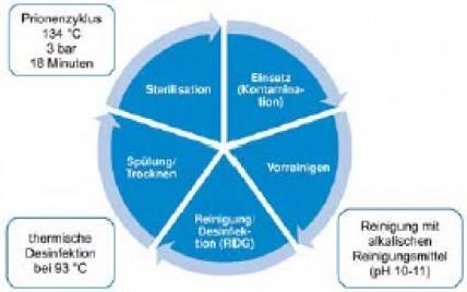 Einfluss der Alterung von Klebstoffen auf die Sauberkeit und Biokompatibilität chirurgischer Instrumente