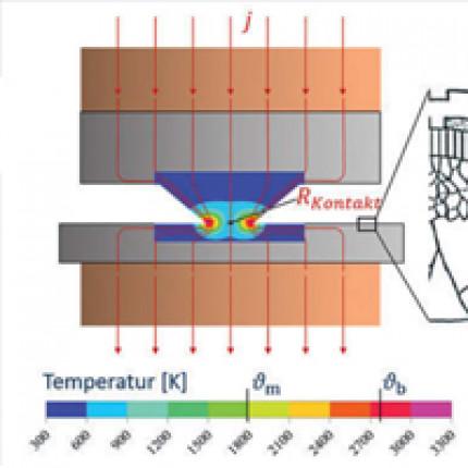 Erwärmungsverhalten der Kontaktzone beim Kondensatorentladungsschweißen unter Berücksichtigung der dynamischen Stromänderung und des Nachsetzverhaltens der Elektroden