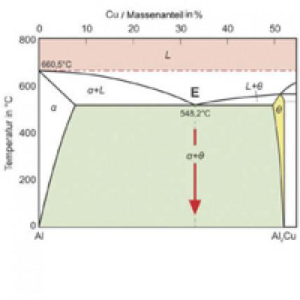 Entwickeln der Pressschweißverfahren zum Fügen von Kupfer mit Aluminium durch die kontrollierte Bildung eines Eutektikums