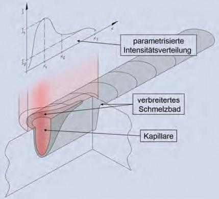 Spritzerarmes Laserstrahlschweißen bei hohen Schweißgeschwindigkeiten unter Einsatz angepasster Intensitätsverteilungen