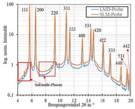 Mikrostruktur- und Eigenspannungsentwicklung in der laserstrahlbasierten additiven Fertigung – Pulverbett versus Auftragschweißen