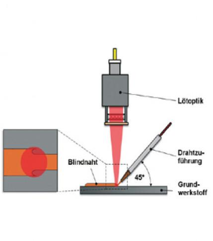 Kennzahl zur Bewertung der Nahtkantenqualität beim Laserstrahllöten