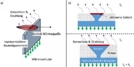 Qualitätssteigerung additiv laserstrahlgefertigter Bauteile durch Optimierung des lokalen Wärmeeintrags unter Berücksichtigung des globalen Temperaturfelds