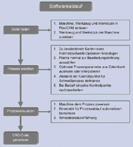 Steigerung der industriellen Anwendbarkeit des Rührreibschweißens durch ein wissensbasiertes und anwenderfreundliches Bedienkonzept