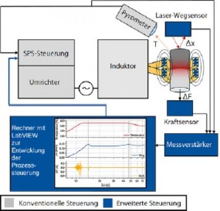 Nutzung von Weg- und Kraftsensoren zur Verbesserung der Prozesskontrolle beim Induktionslöten von Hartmetall-Stahl-Verbindungen
