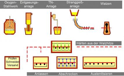 Modellierung der mechanischen Eigenschaften hochfester wasservergüteter Baustähle
