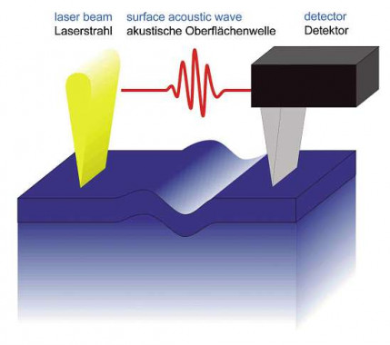 Laser acoustic surface waves for the non-destructivecharacterisation of thermally sprayed coatings