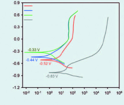 Influence of in-flight particle states on the particle peening intensity and related properties of HVOF WC-CoCr coatings