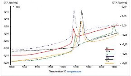 Development of cost-effective hardmetal coating solutions for high-temperature applications Part one: Feedstock powders, cost-effectiveness and coating properties