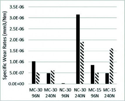Effect of particle and carbide grain sizes on aHVOAF WC-Co-Cr coating for the future applicationon internal surfaces: microstructure and wear